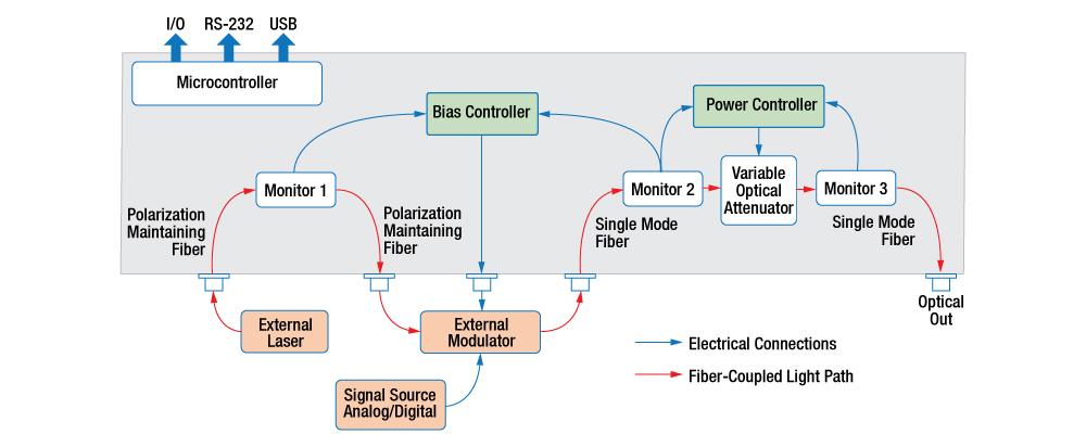 MBX Modulator Bias Controller Block Diagram