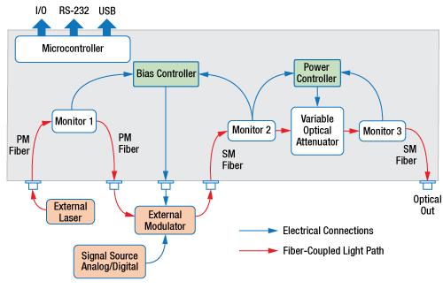 MBX Bias Controller Block Diagram