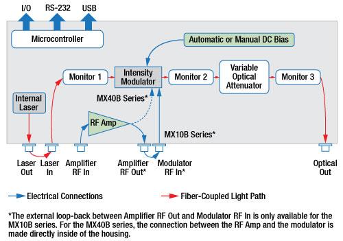 Reference Transmitter Block Diagram