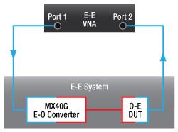 E-E System with MX40G and O-E DUT