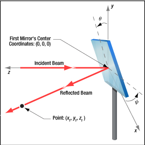 Incident and reflected ray directions are related by the pitch and yaw of the mirror surface.